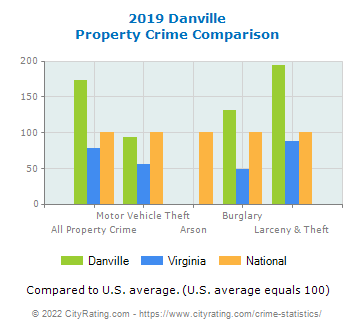 Danville Property Crime vs. State and National Comparison