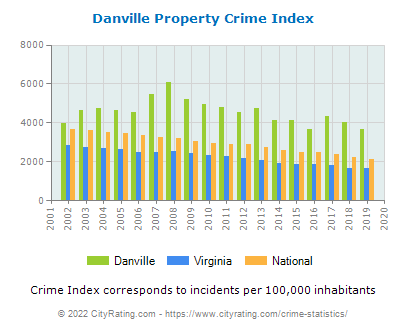 Danville Property Crime vs. State and National Per Capita