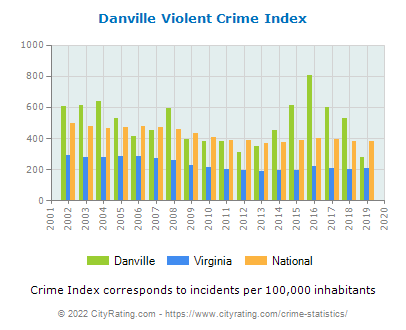 Danville Violent Crime vs. State and National Per Capita