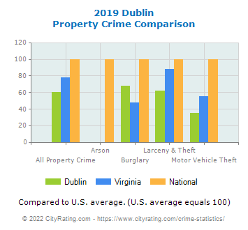 Dublin Property Crime vs. State and National Comparison