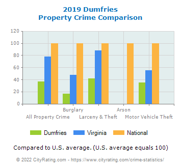 Dumfries Property Crime vs. State and National Comparison