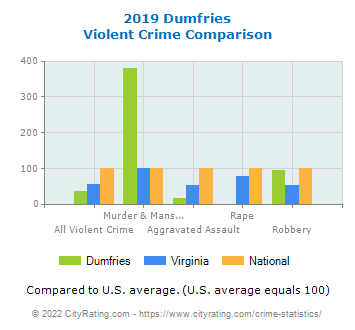 Dumfries Violent Crime vs. State and National Comparison