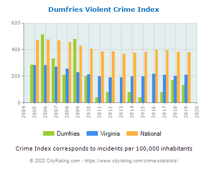 Dumfries Violent Crime vs. State and National Per Capita