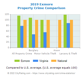Exmore Property Crime vs. State and National Comparison