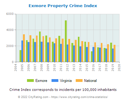 Exmore Property Crime vs. State and National Per Capita