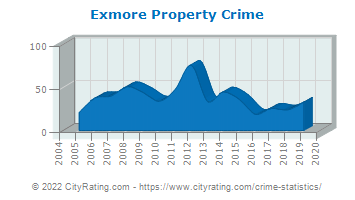 Exmore Property Crime