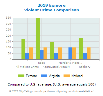 Exmore Violent Crime vs. State and National Comparison