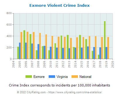 Exmore Violent Crime vs. State and National Per Capita