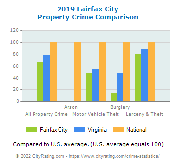 Fairfax City Property Crime vs. State and National Comparison