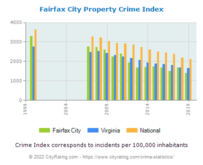 Fairfax City Property Crime vs. State and National Per Capita