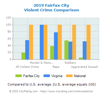 Fairfax City Violent Crime vs. State and National Comparison