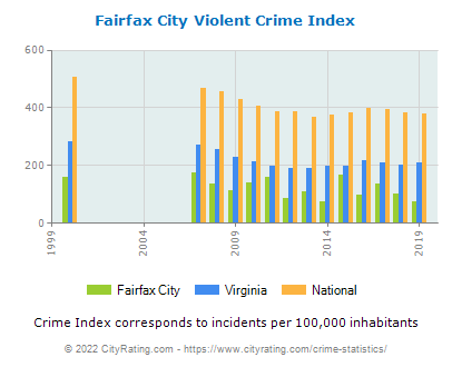 Fairfax City Violent Crime vs. State and National Per Capita