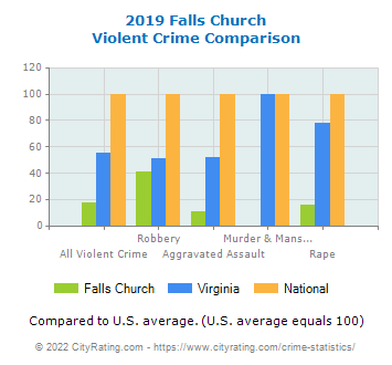Falls Church Violent Crime vs. State and National Comparison