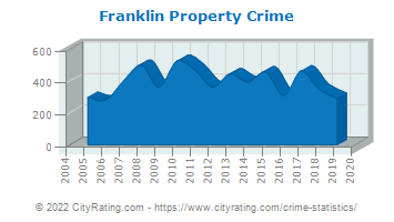 Franklin Property Crime