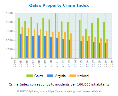 Galax Property Crime vs. State and National Per Capita