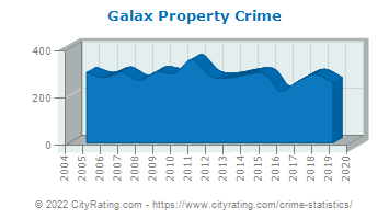 Galax Property Crime