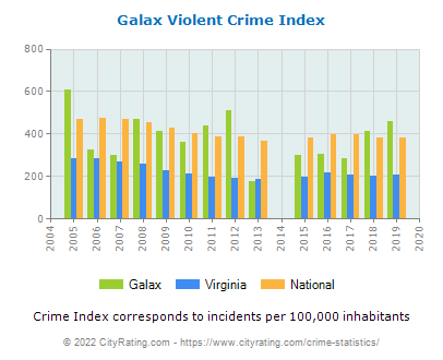 Galax Violent Crime vs. State and National Per Capita