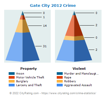 Gate City Crime 2012