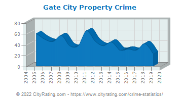 Gate City Property Crime