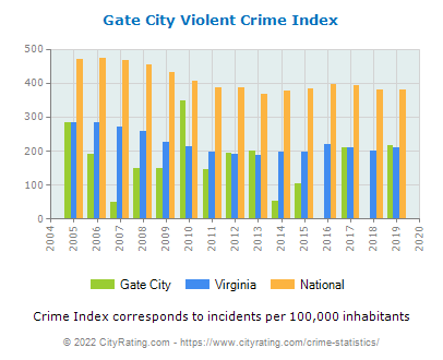 Gate City Violent Crime vs. State and National Per Capita