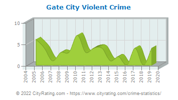 Gate City Violent Crime