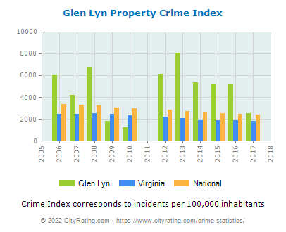 Glen Lyn Property Crime vs. State and National Per Capita