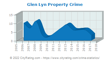 Glen Lyn Property Crime