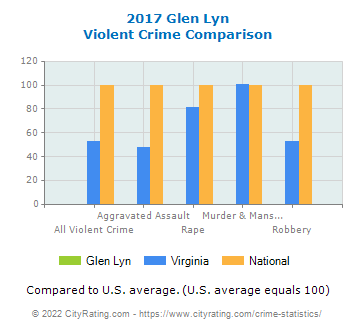 Glen Lyn Violent Crime vs. State and National Comparison