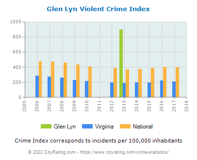Glen Lyn Violent Crime vs. State and National Per Capita