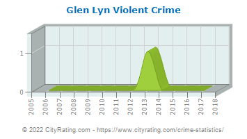 Glen Lyn Violent Crime