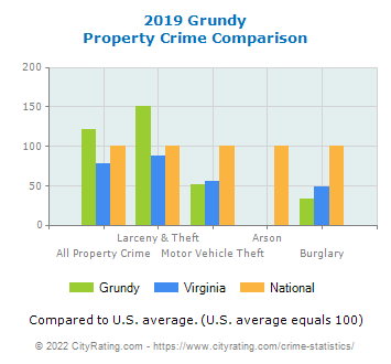 Grundy Property Crime vs. State and National Comparison