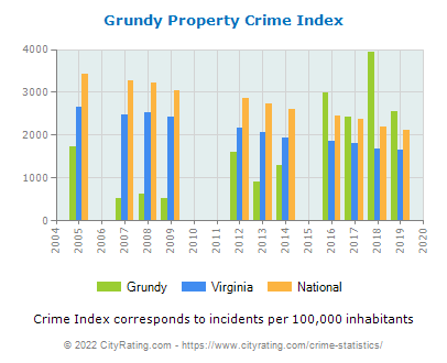Grundy Property Crime vs. State and National Per Capita