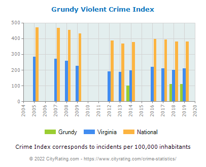 Grundy Violent Crime vs. State and National Per Capita