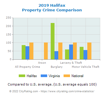 Halifax Property Crime vs. State and National Comparison