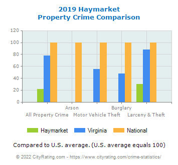 Haymarket Property Crime vs. State and National Comparison