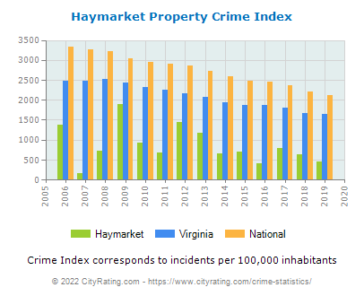 Haymarket Property Crime vs. State and National Per Capita