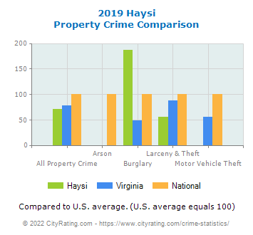 Haysi Property Crime vs. State and National Comparison