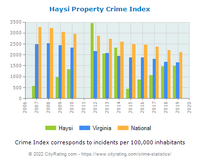Haysi Property Crime vs. State and National Per Capita