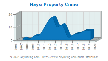 Haysi Property Crime