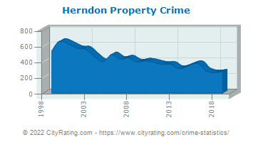Herndon Property Crime