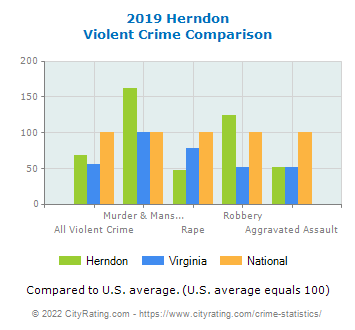 Herndon Violent Crime vs. State and National Comparison
