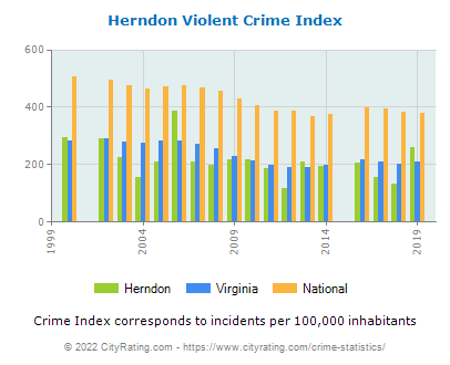 Herndon Violent Crime vs. State and National Per Capita