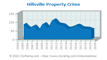 Hillsville Property Crime