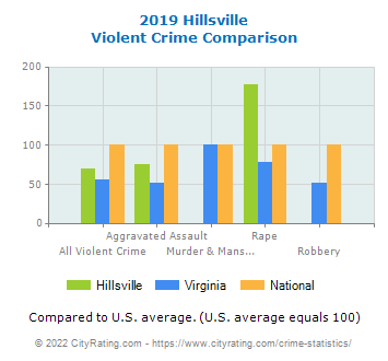 Hillsville Violent Crime vs. State and National Comparison