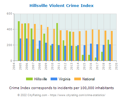 Hillsville Violent Crime vs. State and National Per Capita