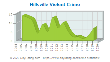 Hillsville Violent Crime
