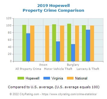 Hopewell Property Crime vs. State and National Comparison