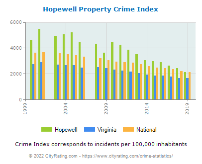 Hopewell Property Crime vs. State and National Per Capita