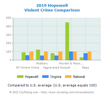 Hopewell Violent Crime vs. State and National Comparison