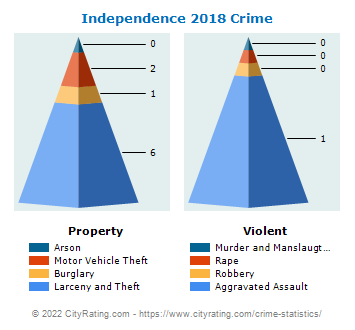 Independence Crime 2018